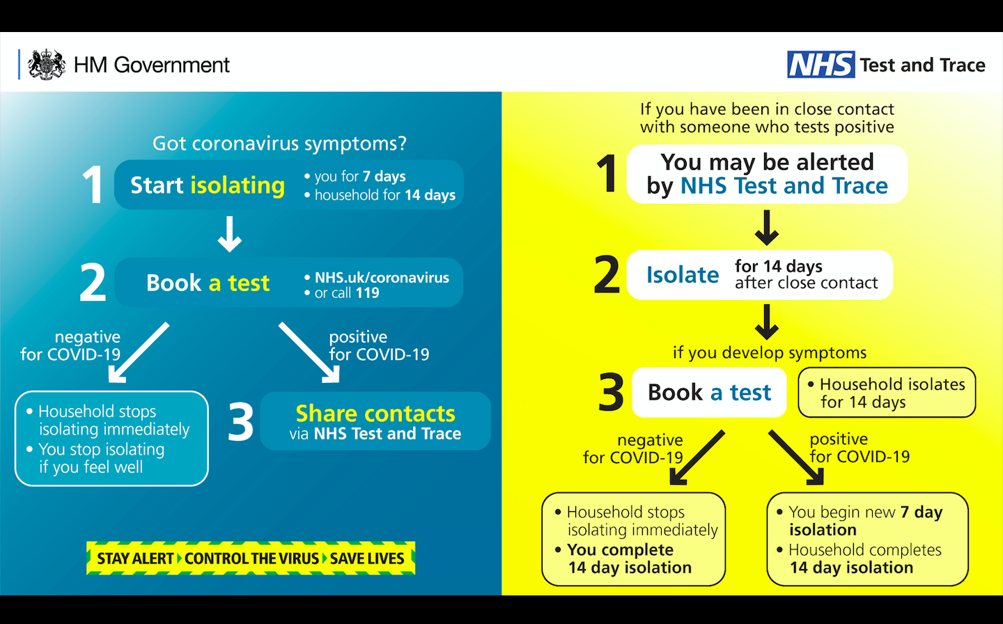 Government launches NHS Test and Trace service